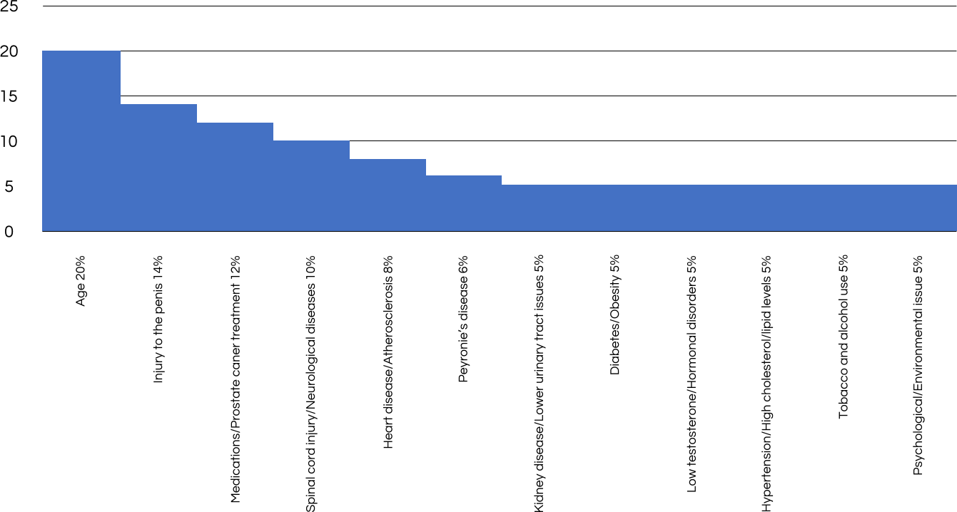 graph for main causes of erectile dysfunction by percent of ocurrence